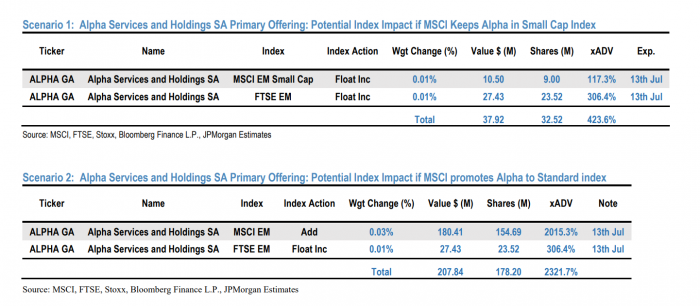 Alpha Bank, JPMorgan